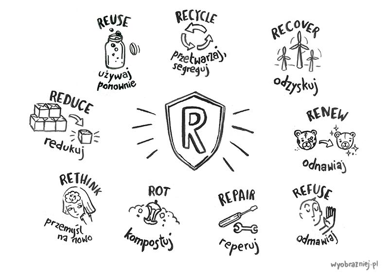 Plansza przedstawia ekologiczne zasady na R w wersji obrazkowej.