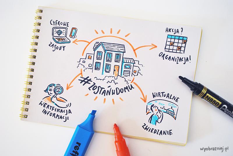 Infografika #zostańwdomu, pokazująca, z czego można korzystać siedząc w domu: cyfrowe zasoby, wirtualne zwiedzanie i inne opisane w tekście rzeczy.