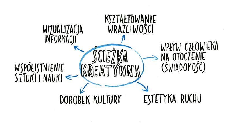 Infografika pokazująca powiązania ścieżki kreatywnej z różnymi aspektami codzienności.